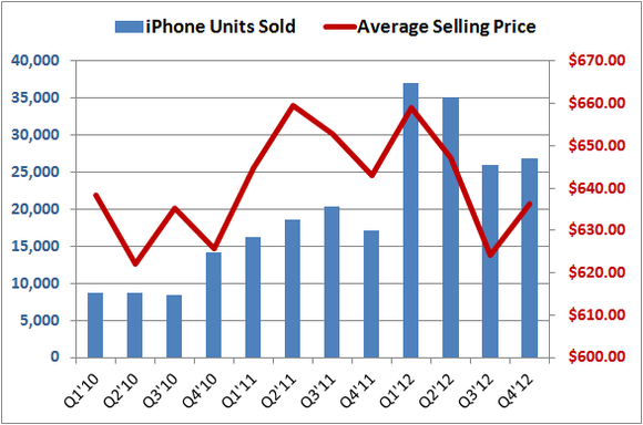 Apple Iphone Asp Vs Units