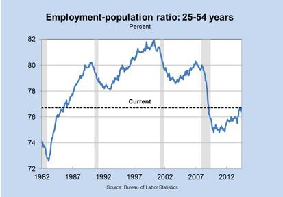Prime Working Age Employment