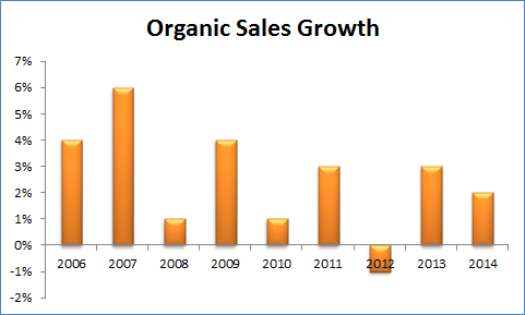 Stz Organic Sales Growth