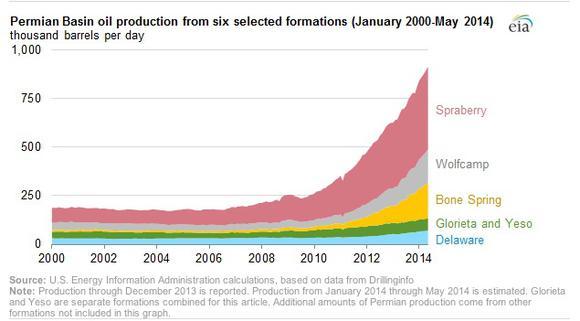 Permian Oil Growth