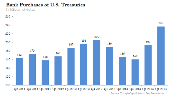 Bank Us Treasuries