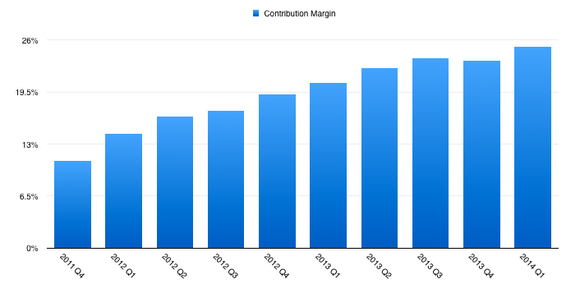 Nflx Us Margin
