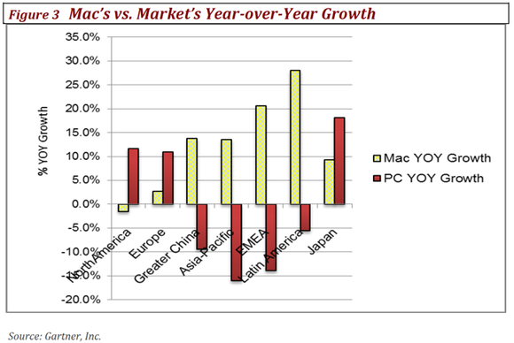 Apple Mac Growth