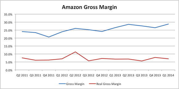 Amzn Gross Margin