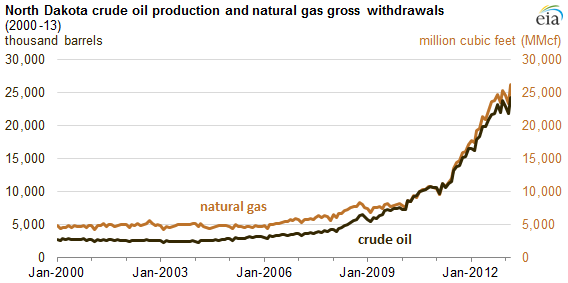 Nd Oil Production Image
