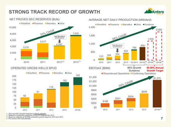 Antero Resources Growth