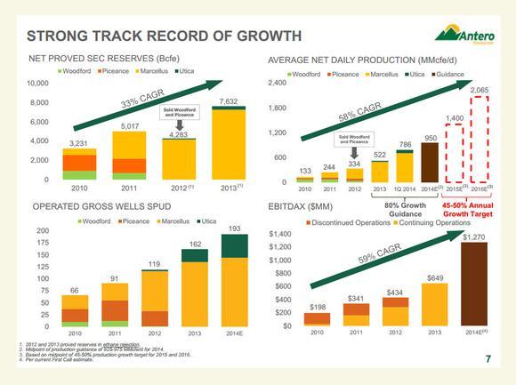 Antero Resources Growth
