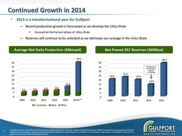 Gulport Energy Growth