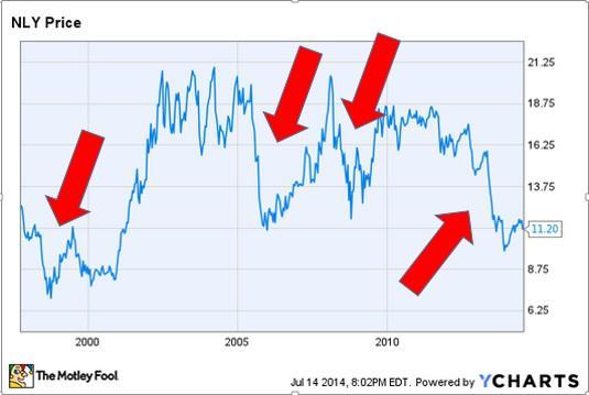Price Volitility Graph