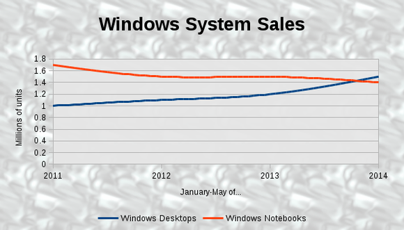 Windows Sales