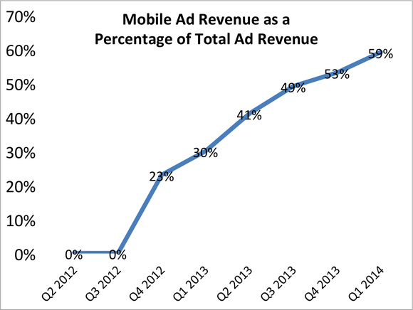 Fb Mobile Revenue