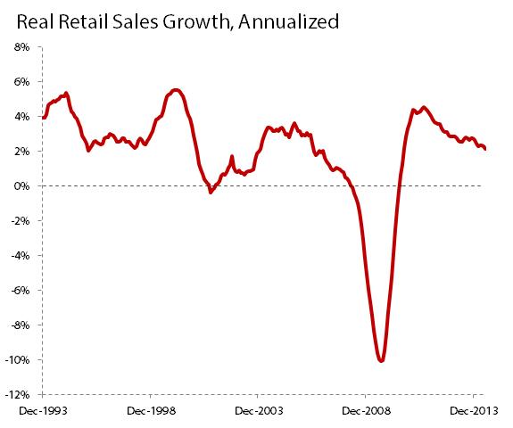 Retailannualizedgrowthjune