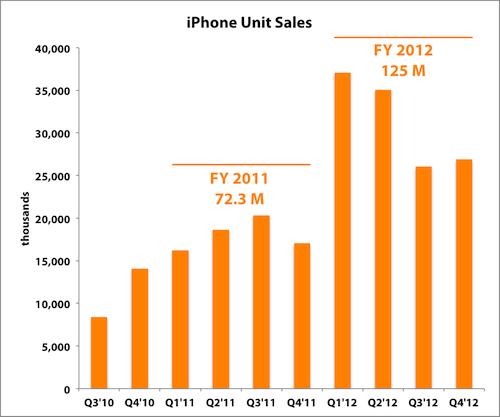 Iphone Units