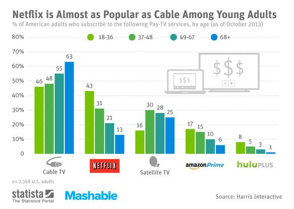 Pay Tv Popularity Compared To Netflix