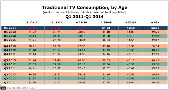 Tv Consumption By Age