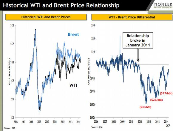 Pioneer Natural Resources Wti Brent