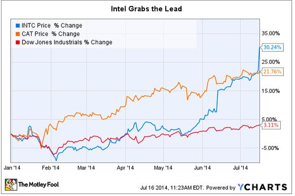 Intel Lead