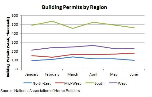 Building Permits By Region