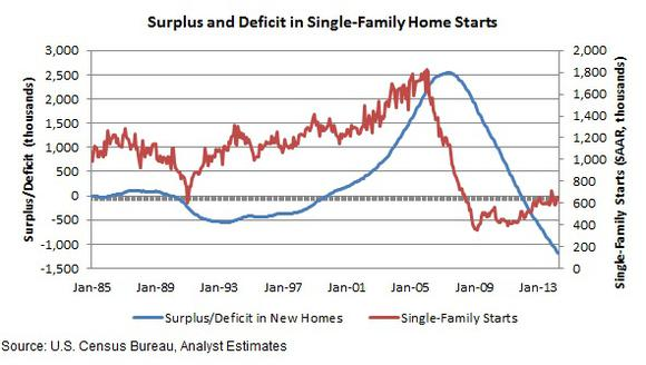 Housing Supply And Deficit