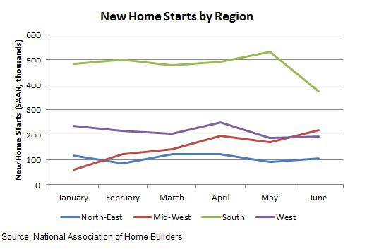 New Home Starts By Region