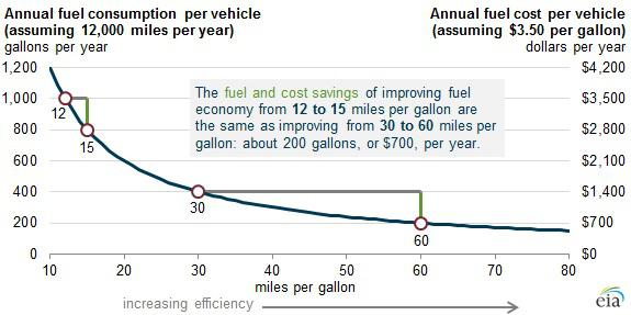 Eia Annual Fuel Consumption