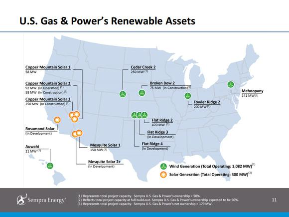 Sempra Energy Renewables