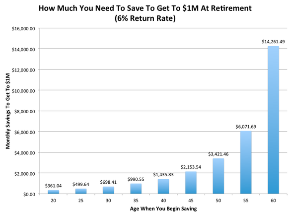 Savings Chart For