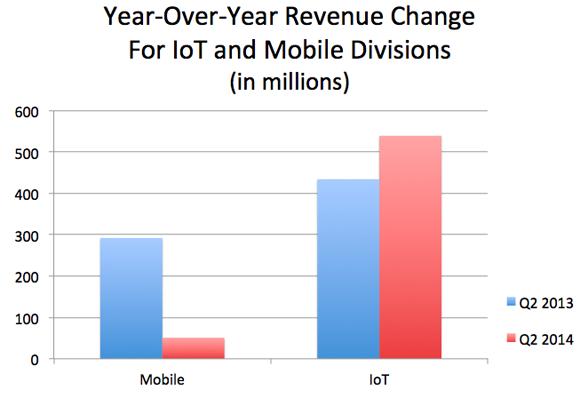 Intel Iot Mobile Revenue