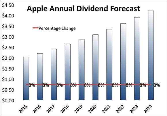 Apple Dividend