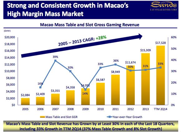 Mass Market Growth Through Q