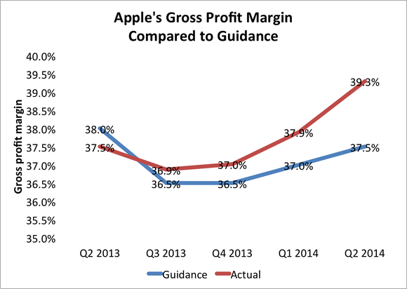 Apple Gross Profit Guidance