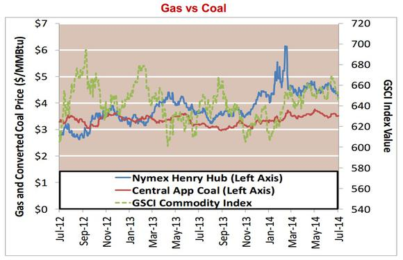 Gas Vs Coal Prices