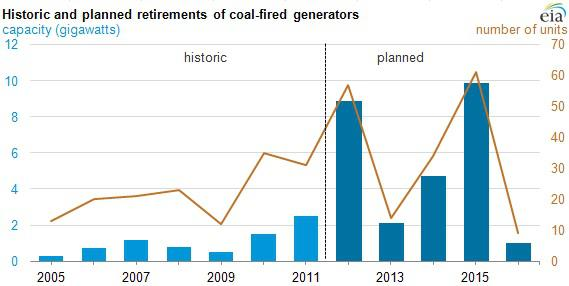 Retirements Of Coal Fired Plants