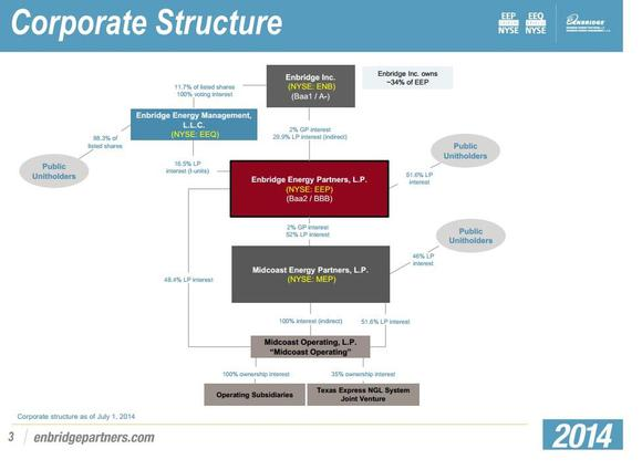 Enbridge Corporate Structure