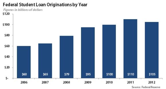 Student Loan Originations By Year