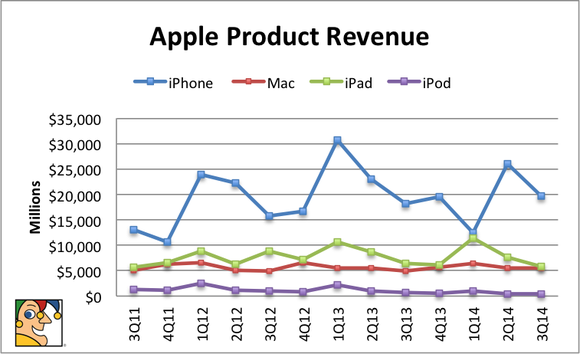 Apple Product Revenue