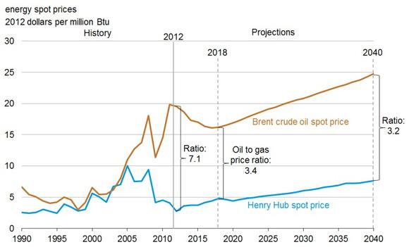 Energy Spot Prices