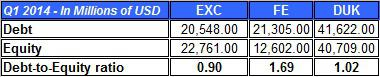Exc Debt To Equity Ratio