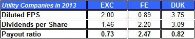 Exc Payout Ratio