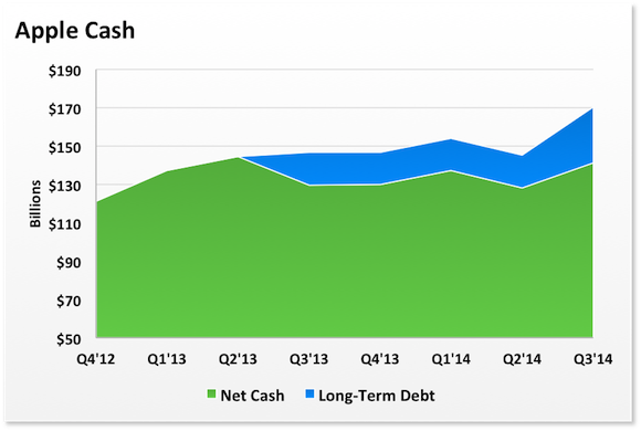 Aapl Cash