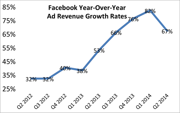 Facebook Ad Revenue Growth Rates Q