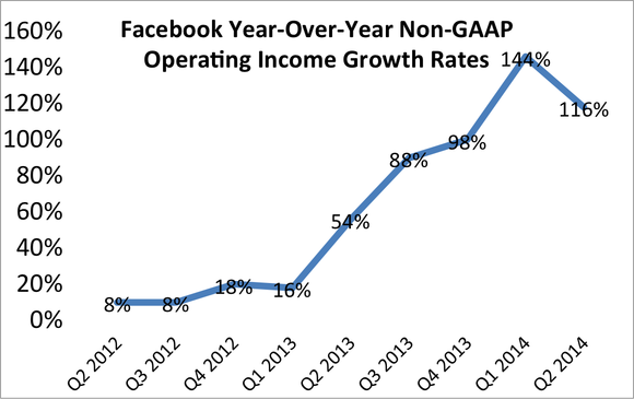 Facebook Operating Income Growth Q