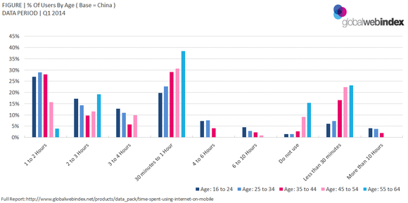 Mobile Users By Age