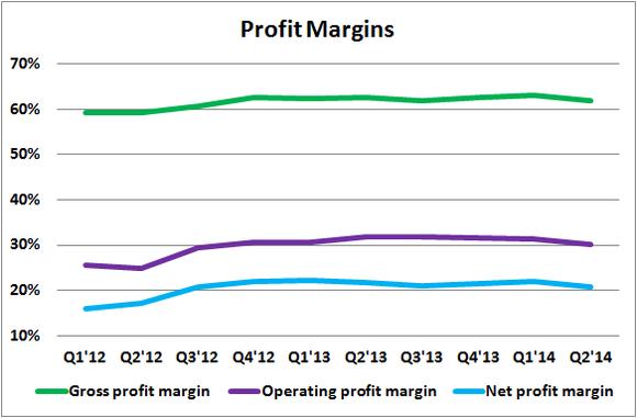 Prlb Profit Margins