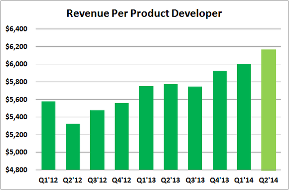 Prlb Revenue Per Product Developer