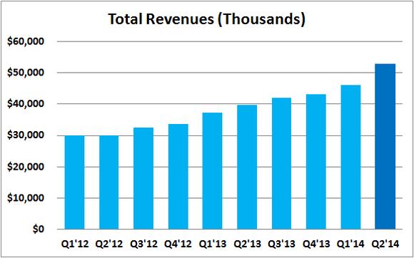 Prlb Total Revenues
