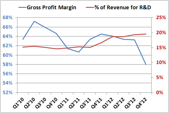 Intel Gross Profit Vs Rd Q