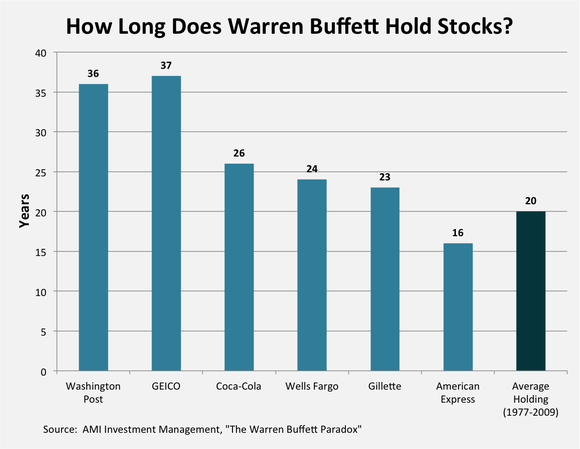 Buffett Holding Period
