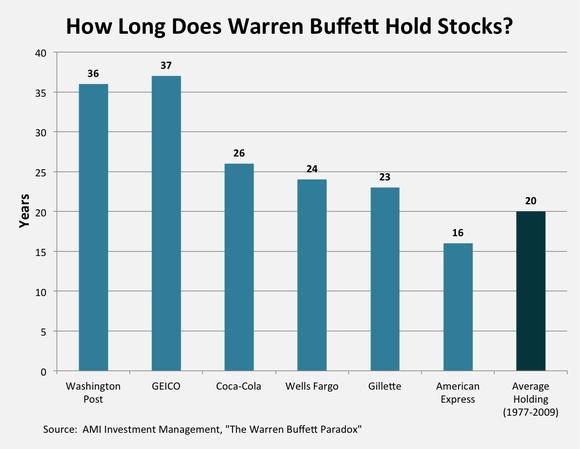 Buffett Holding Period