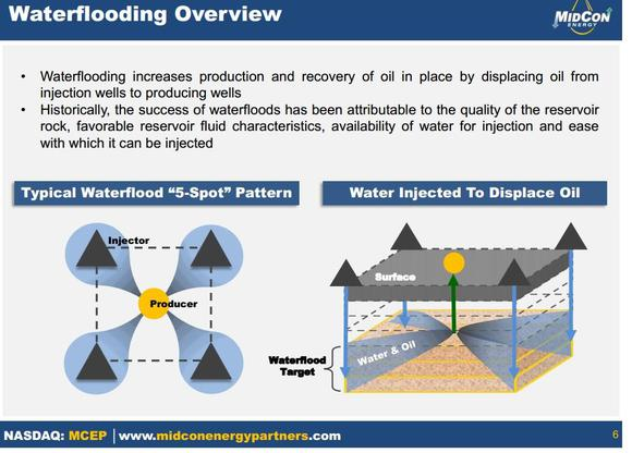 Mid Con Energy Water Flooding Image